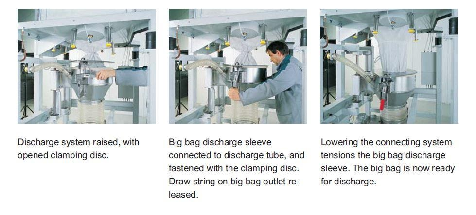 How a Big Bag Adapter is connected to a bulk bag